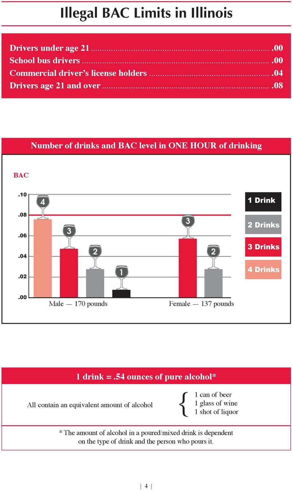 02 1 4 Drinks.00 Male 170 pounds Female 17 pounds 1 drink =.