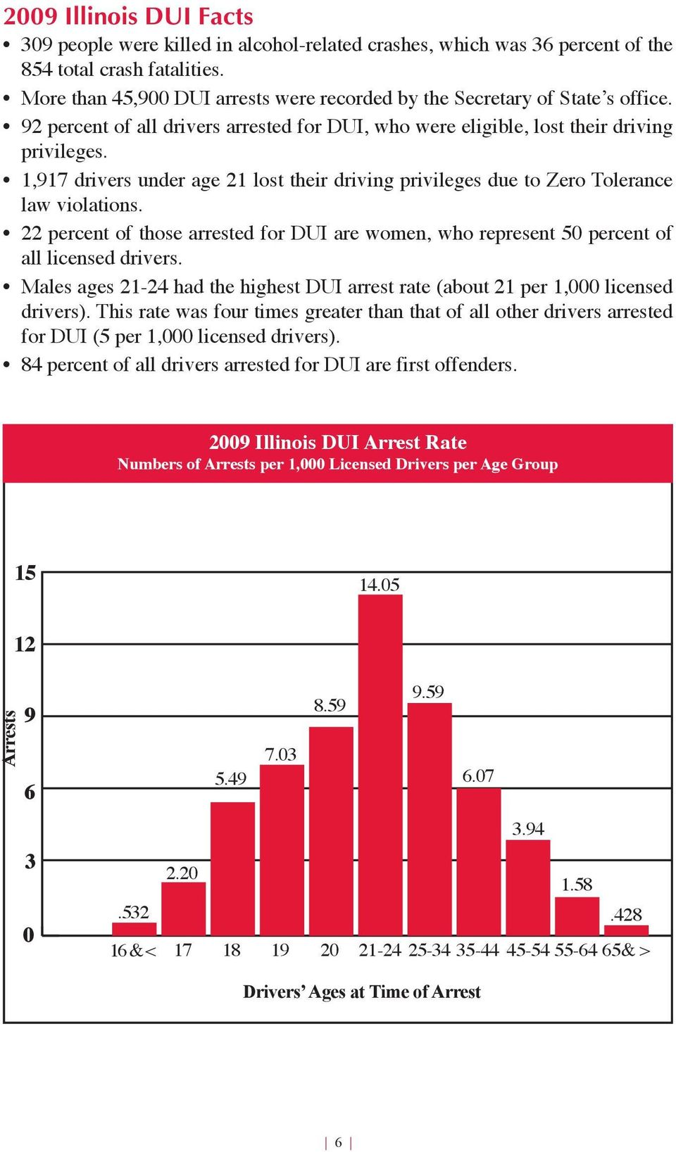 1,917 drivers under age 21 lost their driving privileges due to Zero Tolerance law violations. 22 percent of those arrested for DUI are women, who represent 50 percent of all licensed drivers.
