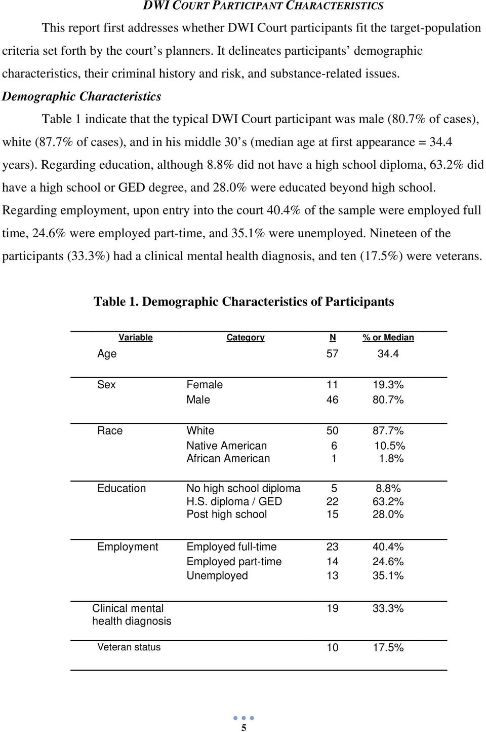Demographic Characteristics Table 1 indicate that the typical DWI Court participant was male (80.7% of cases), white (87.7% of cases), and in his middle 30 s (median age at first appearance = 34.