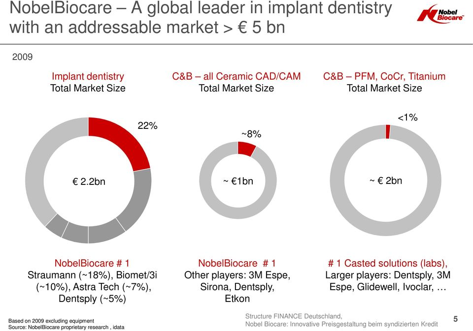 2bn ~ 1bn ~ 2bn NobelBiocare # 1 Straumann (~18%), Biomet/3i (~10%), Astra Tech (~7%), Dentsply (~5%) NobelBiocare # 1 Other players: 3M