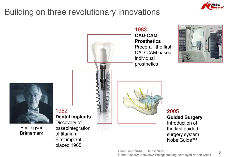 Dental implants Discovery of osseointegration of titanium First implant placed