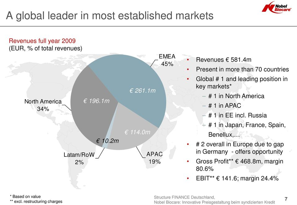 4m Present in more than 70 countries Global # 1 and leading position in key markets* # 1 in North America # 1 in APAC # 1 in EE incl.