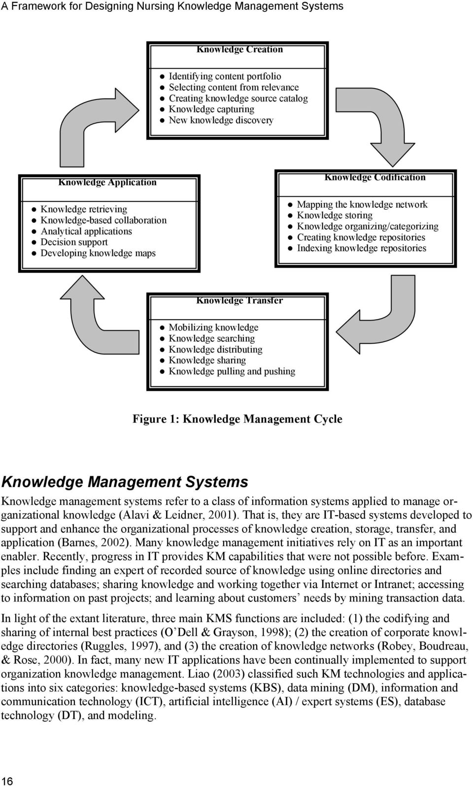 knowledge network Knowledge storing Knowledge organizing/categorizing Creating knowledge repositories Indexing knowledge repositories Knowledge Transfer Mobilizing knowledge Knowledge searching