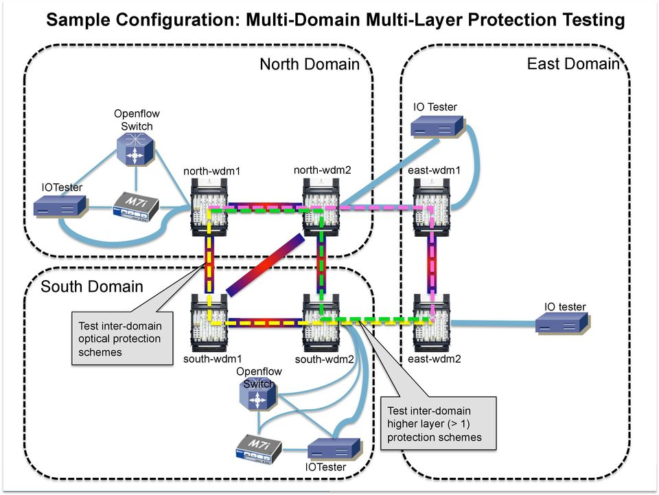 South Domain IO tester Test inter-domain optical protection schemes south-wdm1