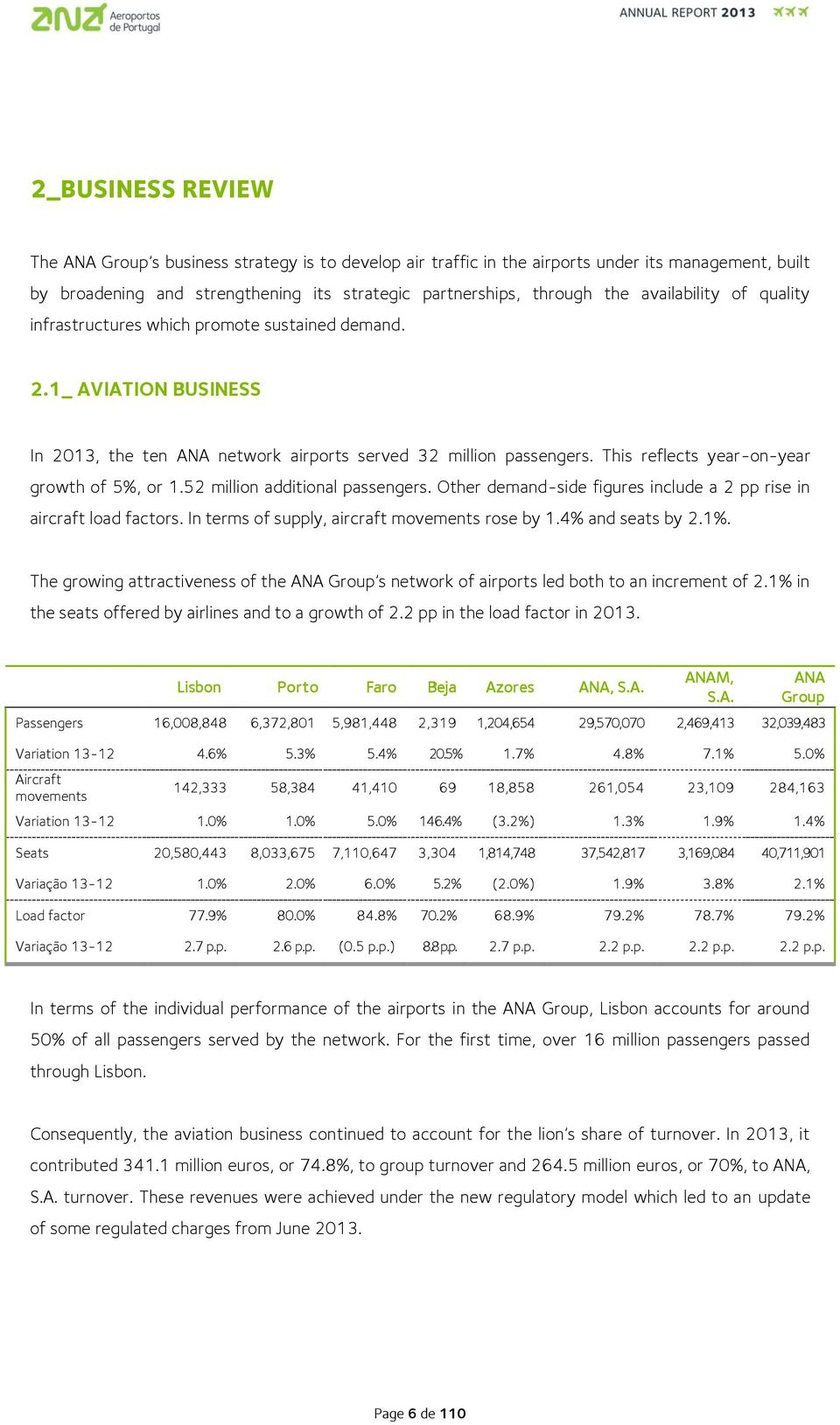 This reflects year-on-year growth of 5%, or 1.52 million additional passengers. Other demand-side figures include a 2 pp rise in aircraft load factors.