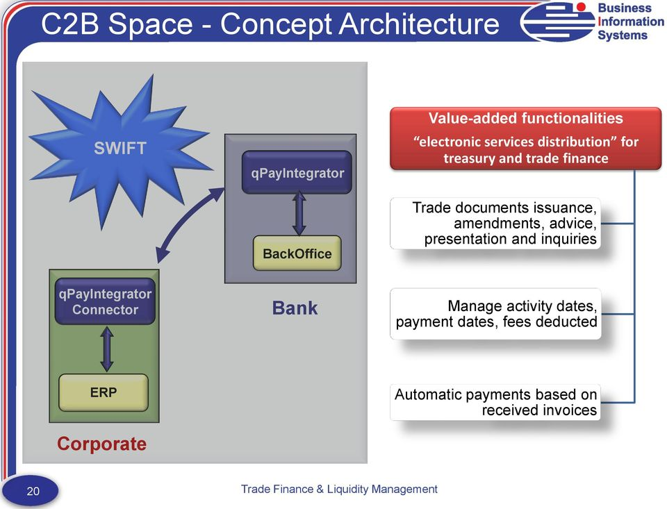 amendments, advice, presentation and inquiries qpayintegrator Connector Bank Manage activity