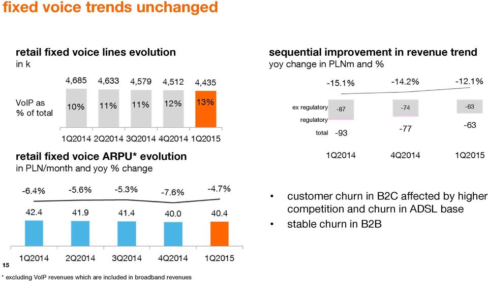 voice ARPU* evolution in PLN/month and yoy % change customer churn in B2C affected by higher competition