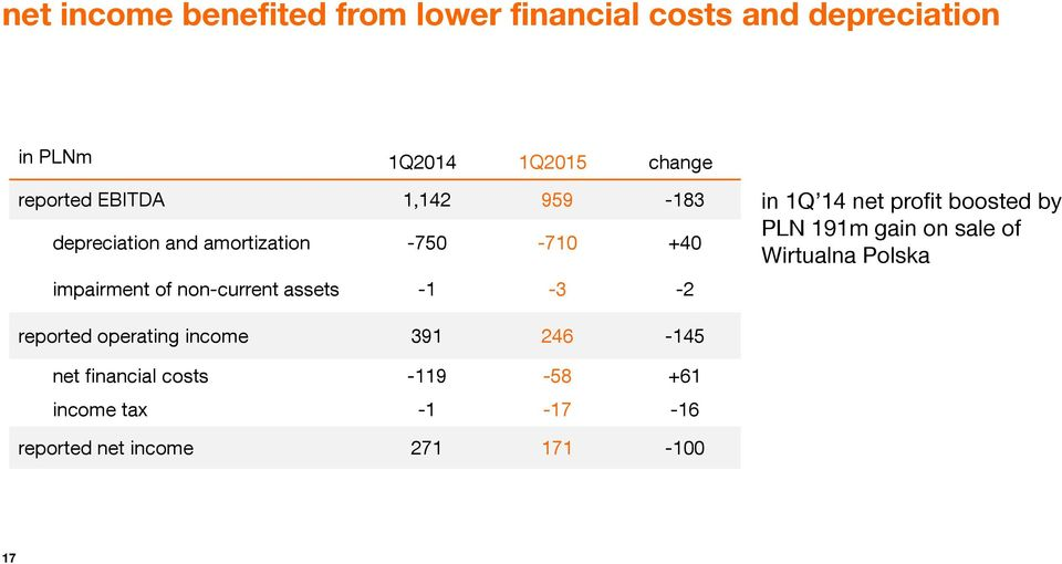 assets -1-3 -2 in 1Q 14 net profit boosted by PLN 191m gain on sale of Wirtualna Polska reported