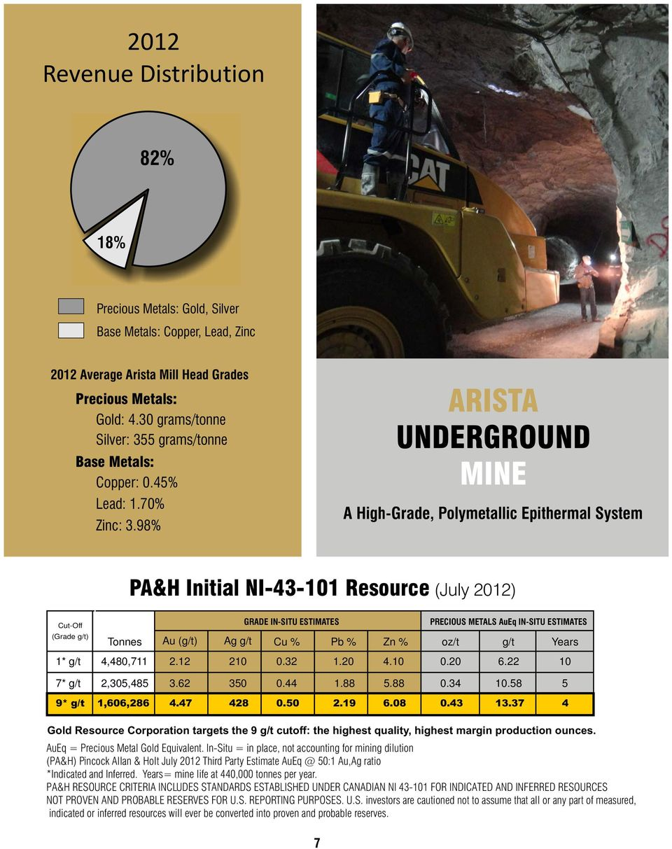 98% ARISTA UNDERGROUND MINE A High-Grade, Polymetallic Epithermal System PA&H Initial NI-43-101 Resource (July 2012) Cut-Off (Grade g/t) GRADE IN-SITU ESTIMATES Tonnes Au (g/t) Ag g/t Cu % Pb % Zn %