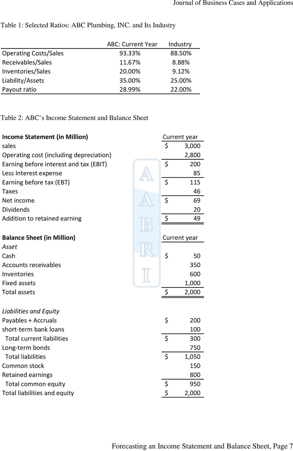 00% Table 2: ABC s Income Statement and Balance Sheet Income Statement (in Million) Current year sales $ 3,000 Operating cost (including depreciation) 2,800 Earning before interest and tax (EBIT) $