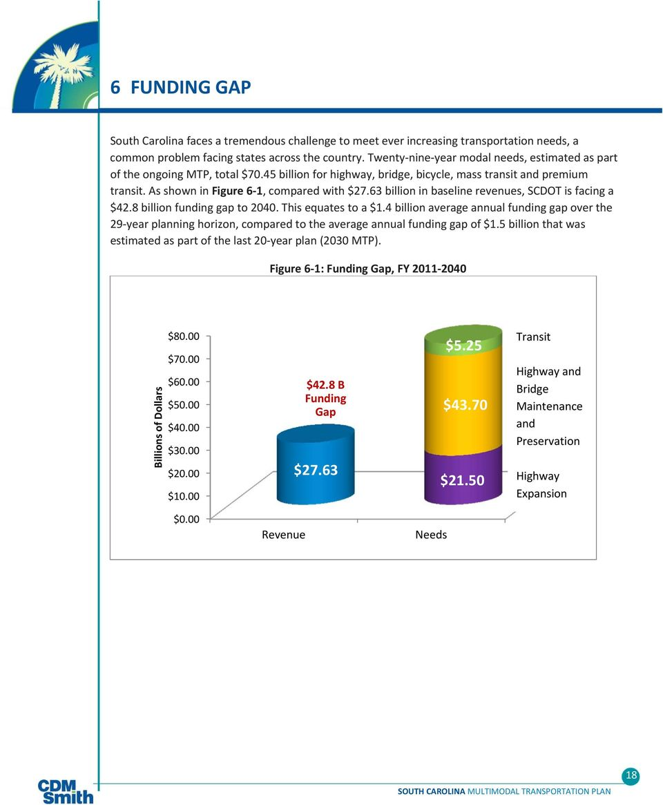 63 billion in baseline revenues, SCDOT is facing a $42.8 billion funding gap to 2040. This equates to a $1.