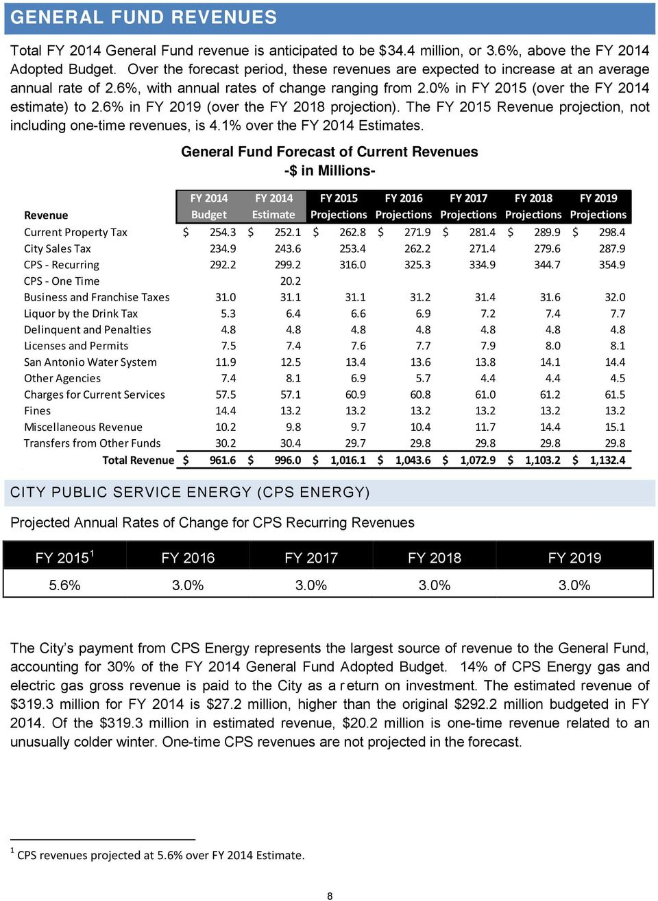 6% in FY 2019 (over the FY 2018 projection). The FY 2015 Revenue projection, not including one-time revenues, is 4.1% over the FY 2014 Estimates.
