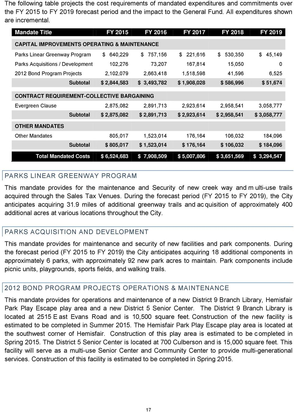 Mandate Title FY 2015 FY 2016 FY 2017 FY 2018 FY 2019 CAPITAL IMPROVEMENTS OPERATING & MAINTENANCE Parks Linear Greenway Program $ 640,229 $ 757,156 $ 221,616 $ 530,350 $ 45,149 Parks Acquisitions /