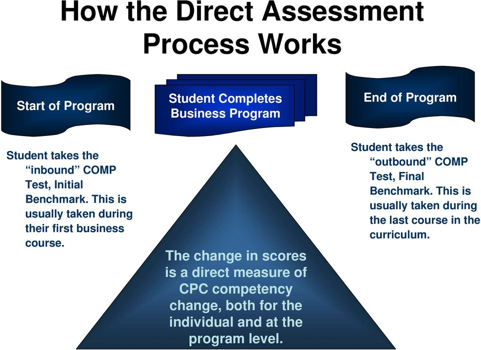 The change in scores is a direct measure of CPC competency change, both for the individual and at the program