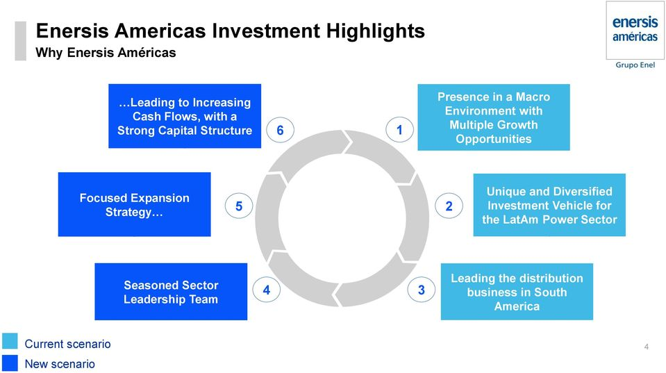 Expansion Strategy 5 2 Unique and Diversified Investment Vehicle for the LatAm Power Sector Seasoned