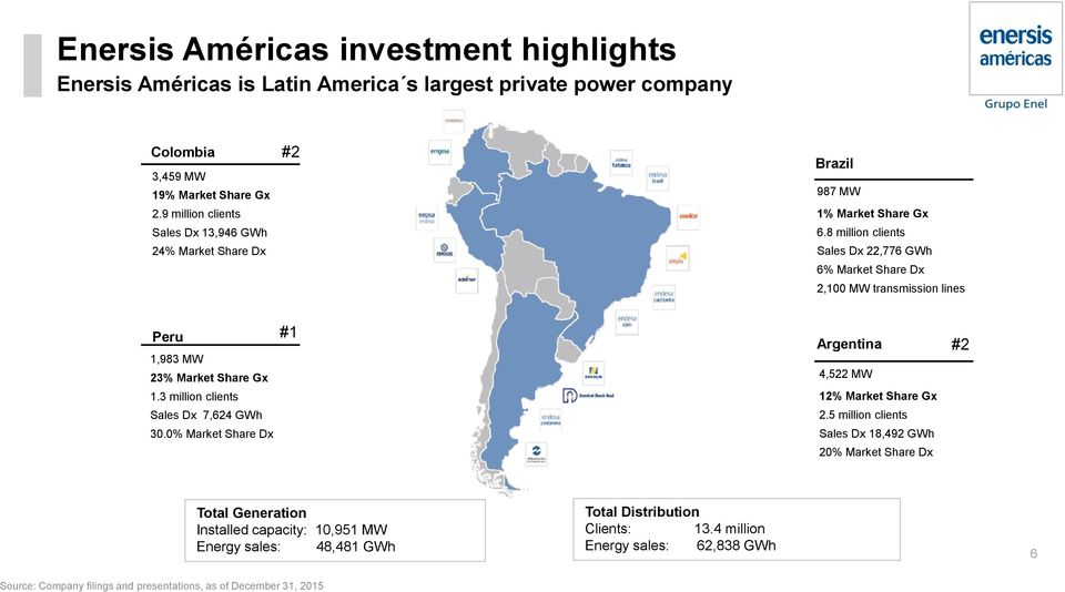 8 million clients Sales Dx 22,776 GWh 6% Market Share Dx 2,100 MW transmission lines Peru #1 1,983 MW 23% Market Share Gx 1.3 million clients Sales Dx 7,624 GWh 30.