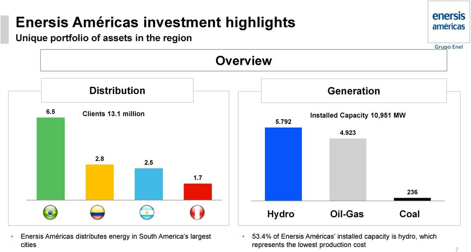 5 1.7 236 Hydro Oil-Gas Coal Enersis Américas distributes energy in South America s largest