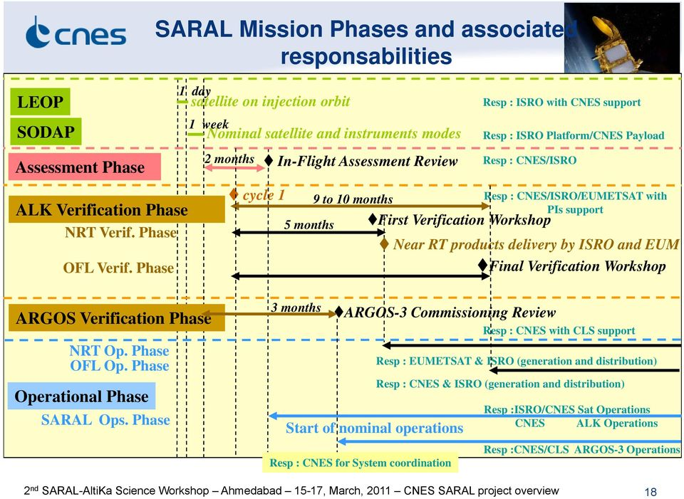 Assessment Review 9 to 10 months 5 months First Verification Workshop 3 months Start of nominal operations Resp : CNES for System coordination Resp : ISRO with CNES support Resp : CNES/ISRO Resp :