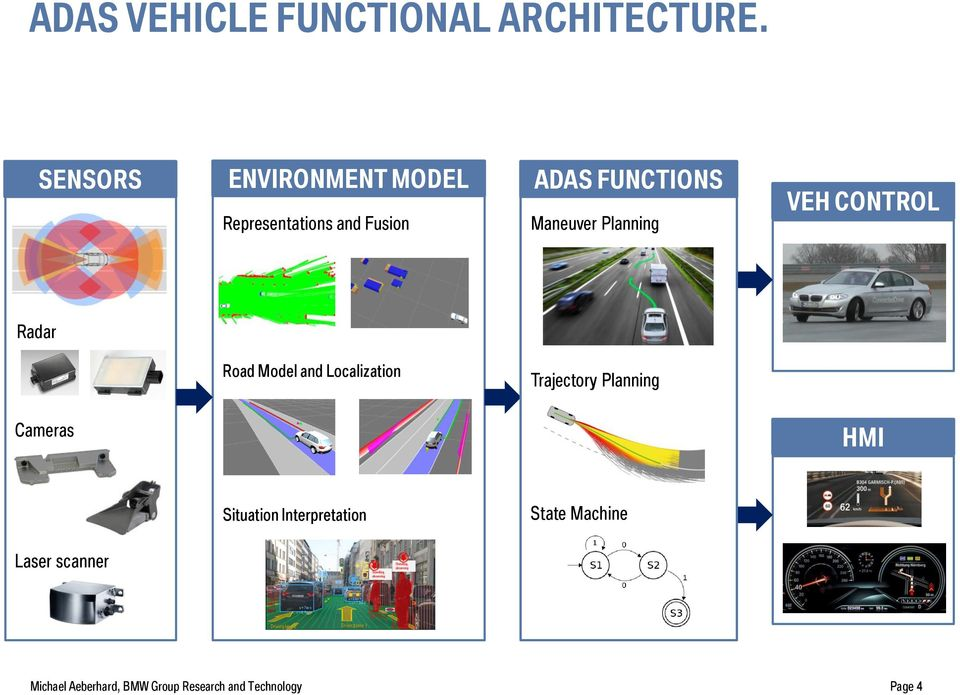 Planning VEH CONTROL Radar Road Model and Localization Trajectory Planning Cameras