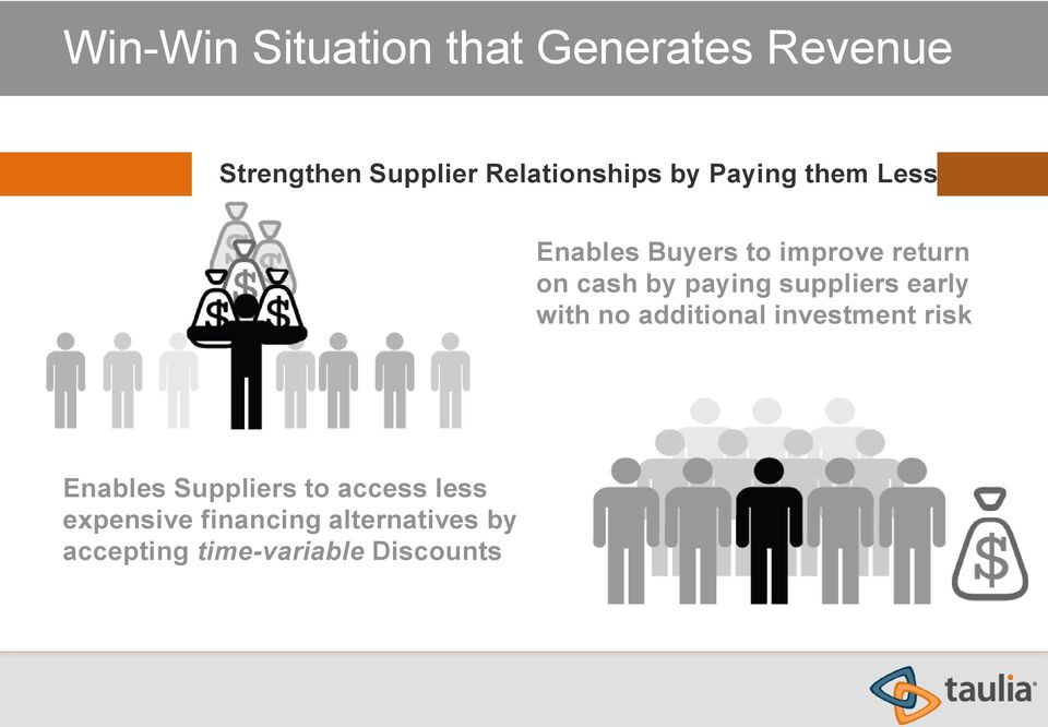 suppliers early with no additional investment risk Enables Suppliers to