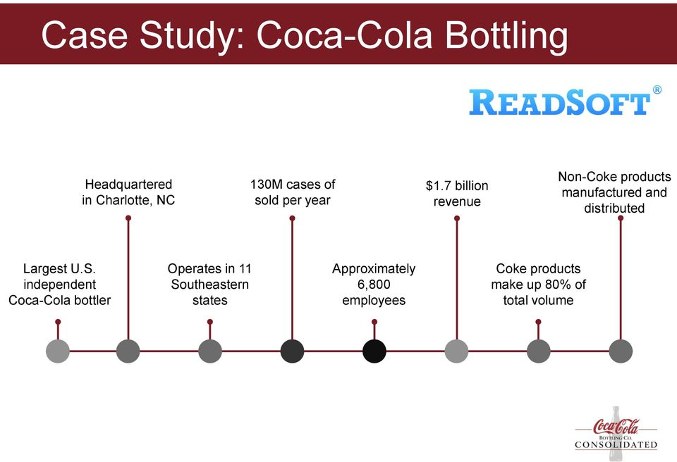 7 billion revenue Non-Coke products manufactured and distributed Largest U.S.