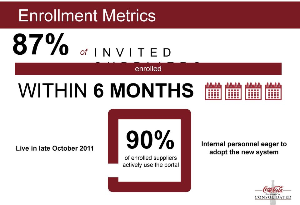 October 2011 90% of enrolled suppliers actively use