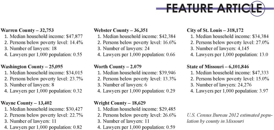 Persons below poverty level: 22.7% 3. Number of lawyers: 11 4. Lawyers per 1,000 population: 0.82 Webster County 36,351 1. Median household income: $42,384 2. Persons below poverty level: 16.6% 3.