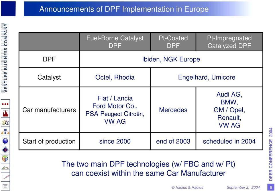 , PSA Peugeot Citroën, VW AG Mercedes Audi AG, BMW, GM / Opel, Renault, VW AG Start of production since 2000 end