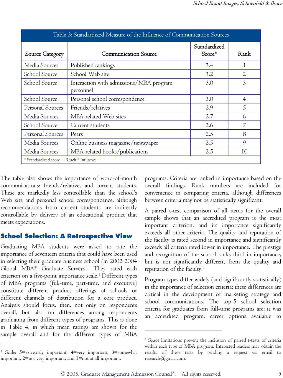 9 5 Media Sources MBA-related Web sites 2.7 6 School Source Current students 2.6 7 Personal Sources Peers 2.5 8 Media Sources Online business magazine/newspaper 2.