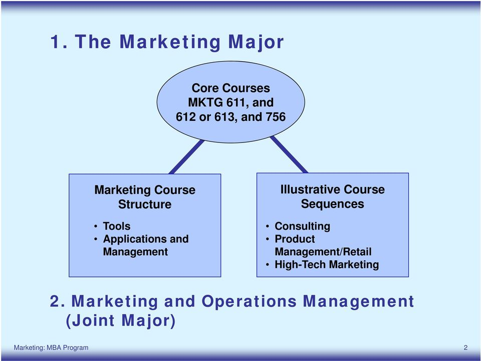 Course Sequences Consulting Product Management/Retail High-Tech Marketing