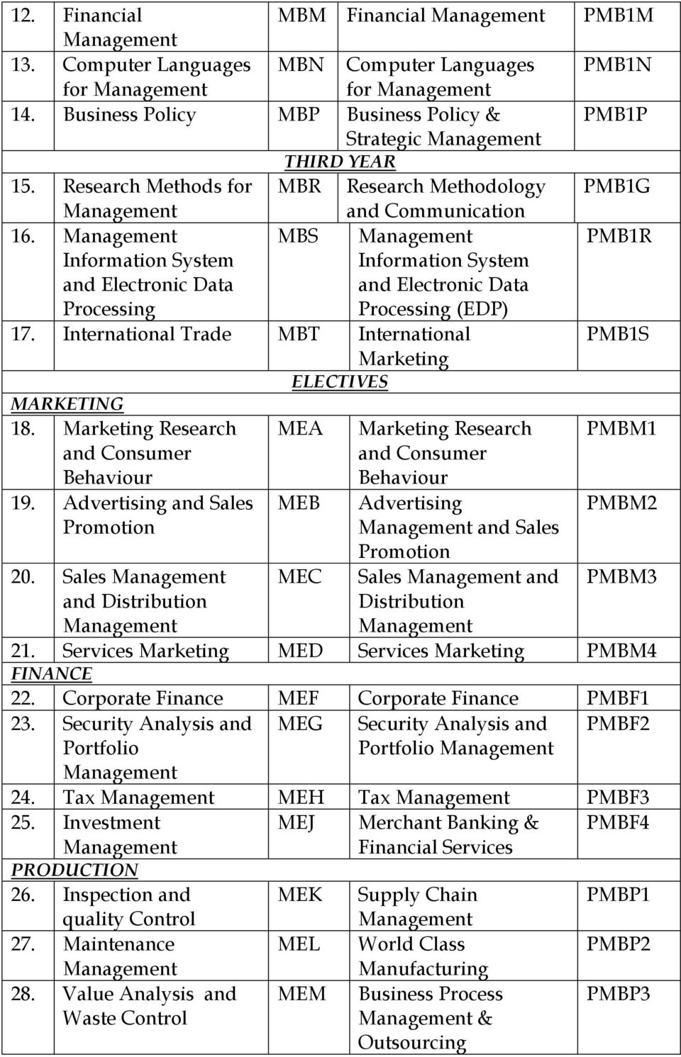 Advertising and Sales 20. Sales and Distribution ELECTIVES MEA MEB MEC Advertising and Sales Sales and Distribution PMBM1 PMBM2 PMBM3 21. Services MED Services PMBM4 FINANCE 22.