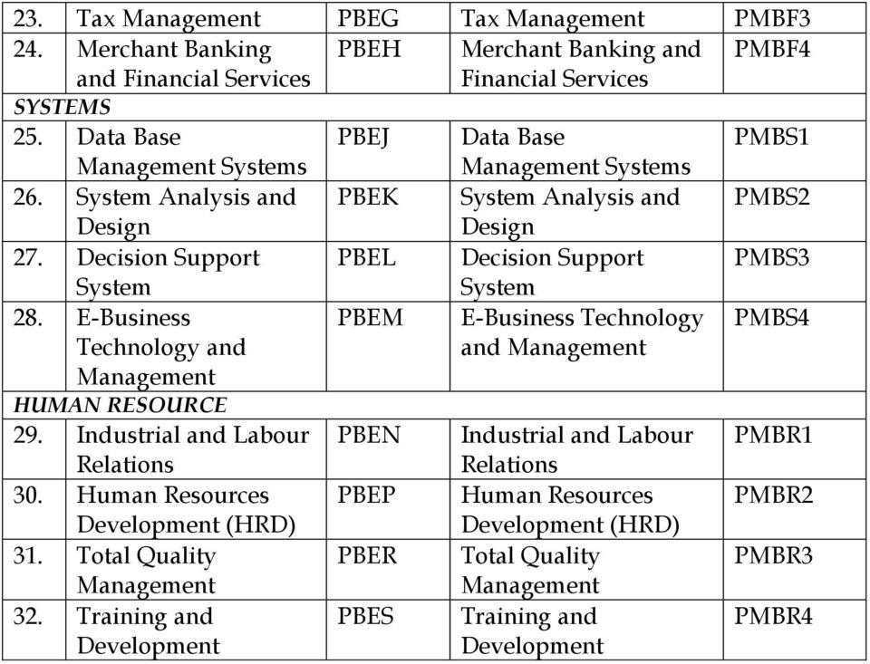 E- PBEM E- Technology PMBS4 Technology and and HUMAN RESOURCE 29. Industrial and Labour PBEN Industrial and Labour PMBR1 30.