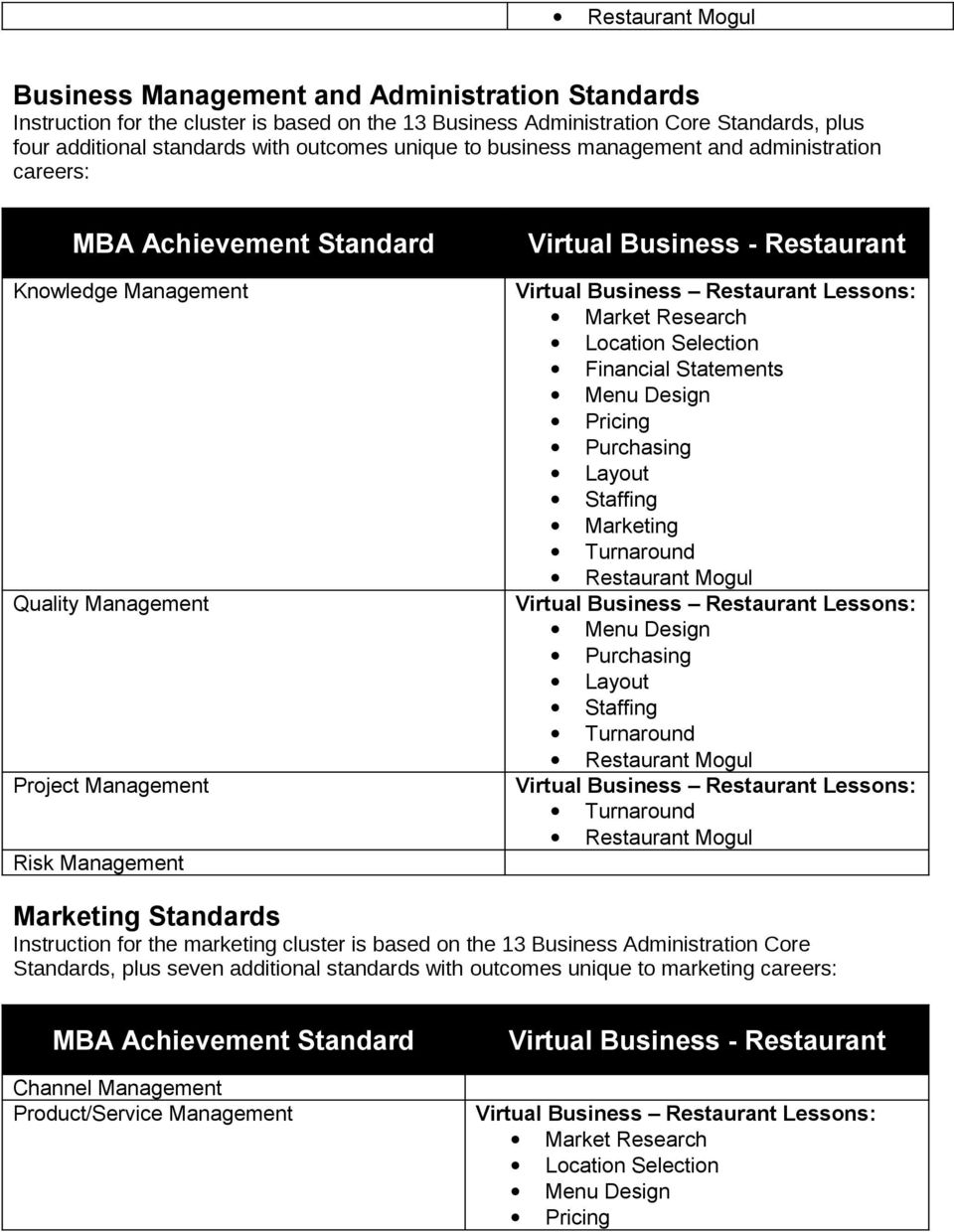 Management Project Management Risk Management Marketing Standards Instruction for the marketing cluster is based on the 13 Business