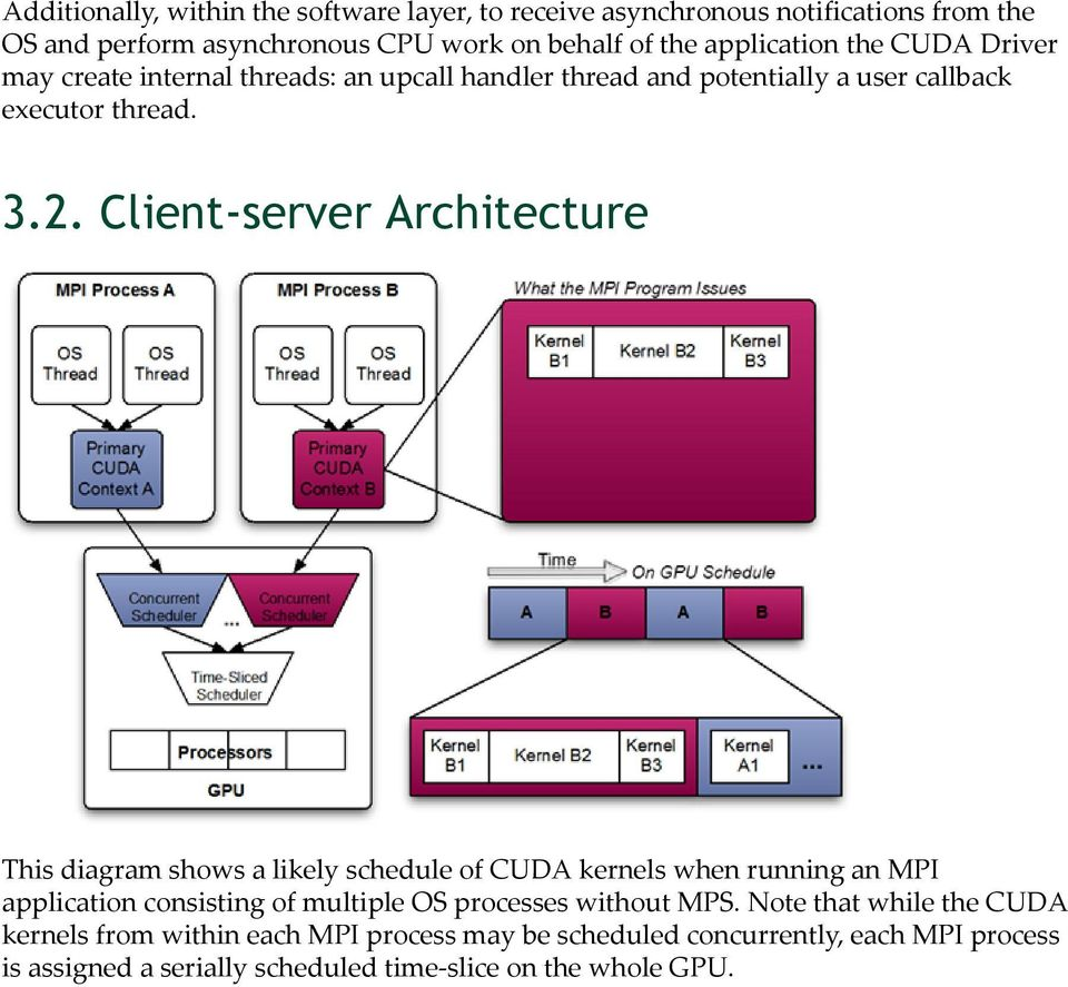 Client-server Architecture This diagram shows a likely schedule of CUDA kernels when running an MPI application consisting of multiple OS processes