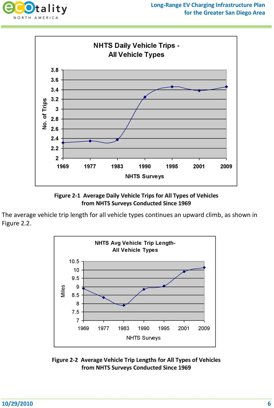average vehicle trip length for all vehicle types continues an upward climb, as shown in Figure 2.2. NHTS Avg Vehicle Trip Length- All Vehicle Types 10.5 10 9.