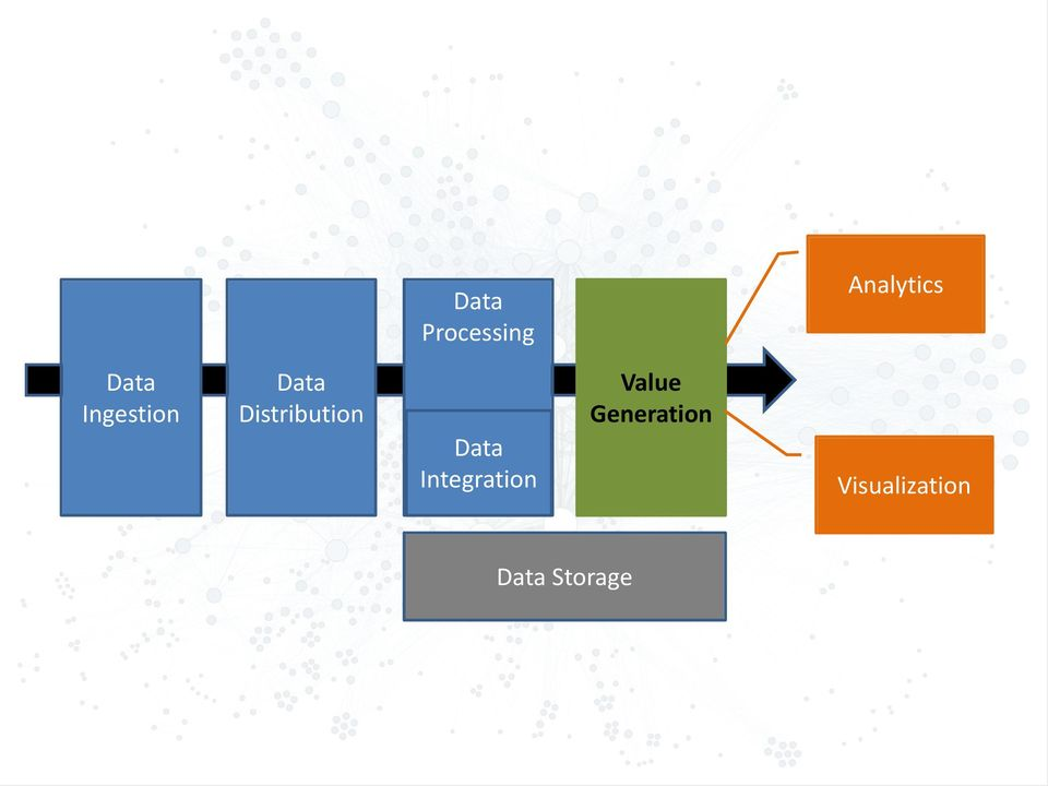 Distribution Data Integration