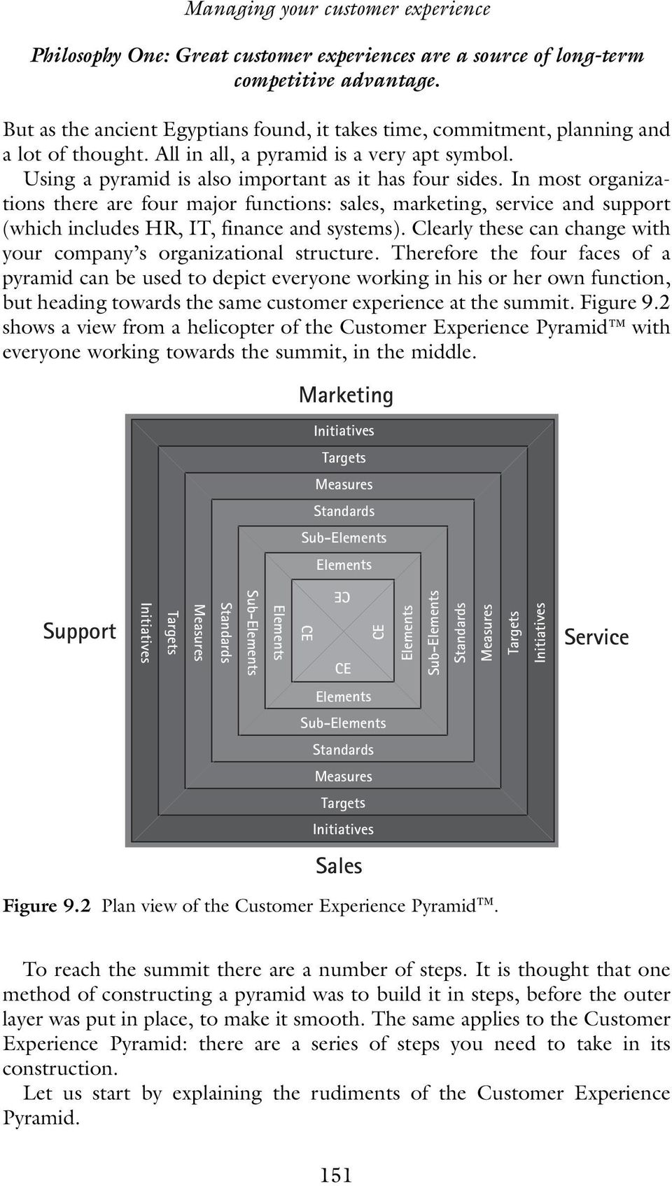 Using a pyramid is also important as it has four sides. In most organizations there are four major functions: sales, marketing, service and support (which includes HR, IT, finance and systems).