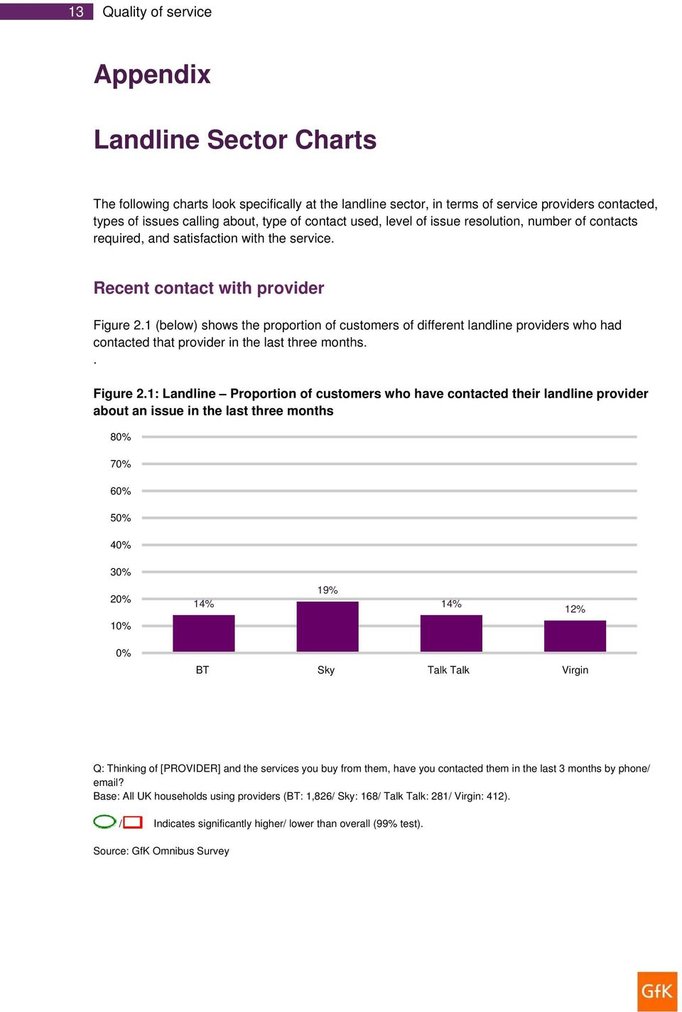 1 (below) shows the proportion of customers of different landline providers who had contacted that provider in the last three months.. Figure 2.