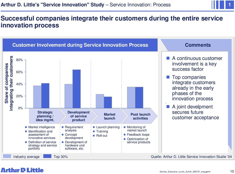 Innovation Process Comments Share of companies integrating their customers 80% 60% 40% 20% 0% Strategic planning / idea mgmt. Development of service product Market launch Post launch activities.