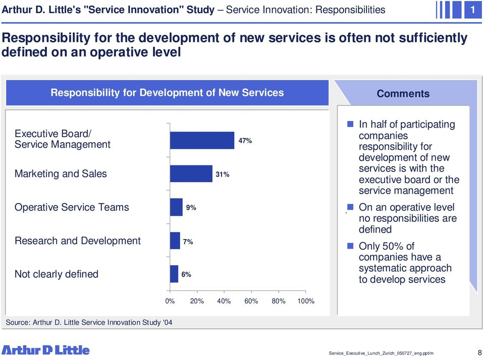 Responsibility for Development of New Services Comments Executive Board/ Service Management Marketing and Sales 31% 47% In half of participating companies responsibility for development of new