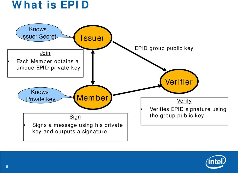 message using his private key and outputs a signature EPID group