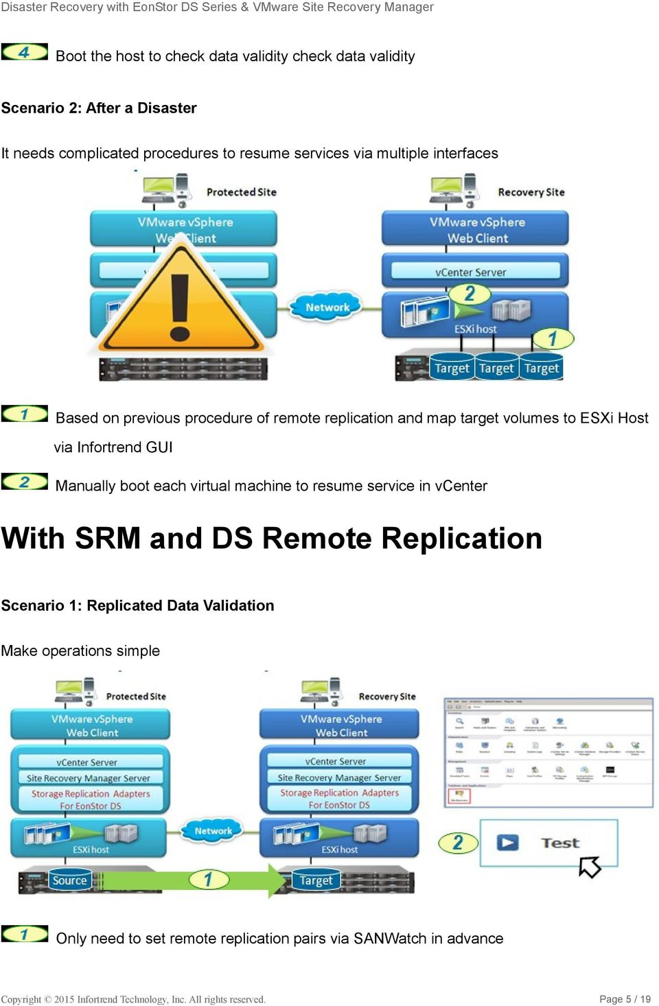 each virtual machine to resume service in vcenter With SRM and DS Remote Replication Scenario 1: Replicated Data Validation Make operations