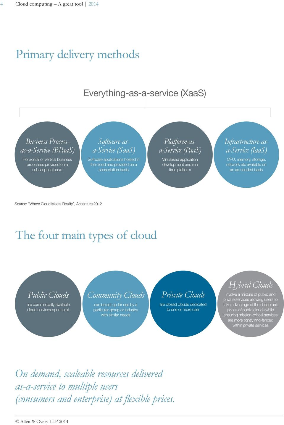 application development and run time platform CPU, memory, storage, network etc available on an as-needed basis Source: Where Cloud Meets Reality, Accenture 2012 The four main types of cloud Public