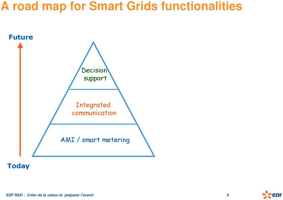 communication AMI / smart metering Today