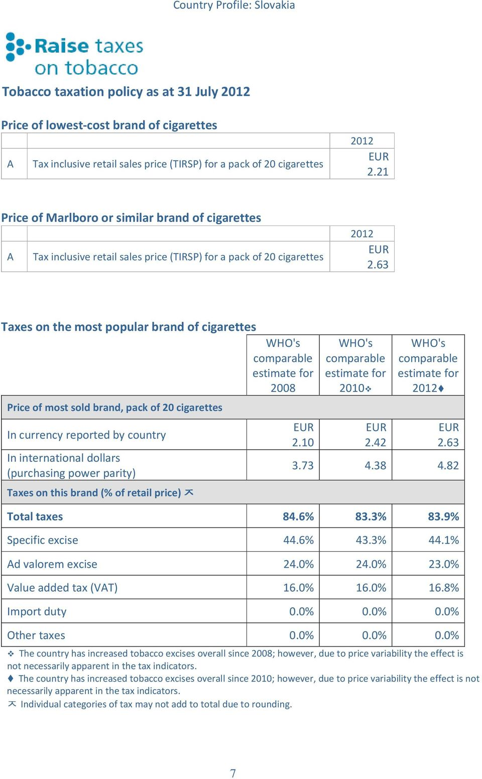 63 Taxes on the most popular brand of cigarettes WHO's WHO's WHO's comparable comparable comparable estimate for estimate for estimate for 2008 2010 ᄌ Price of most sold brand, pack of 20 cigarettes