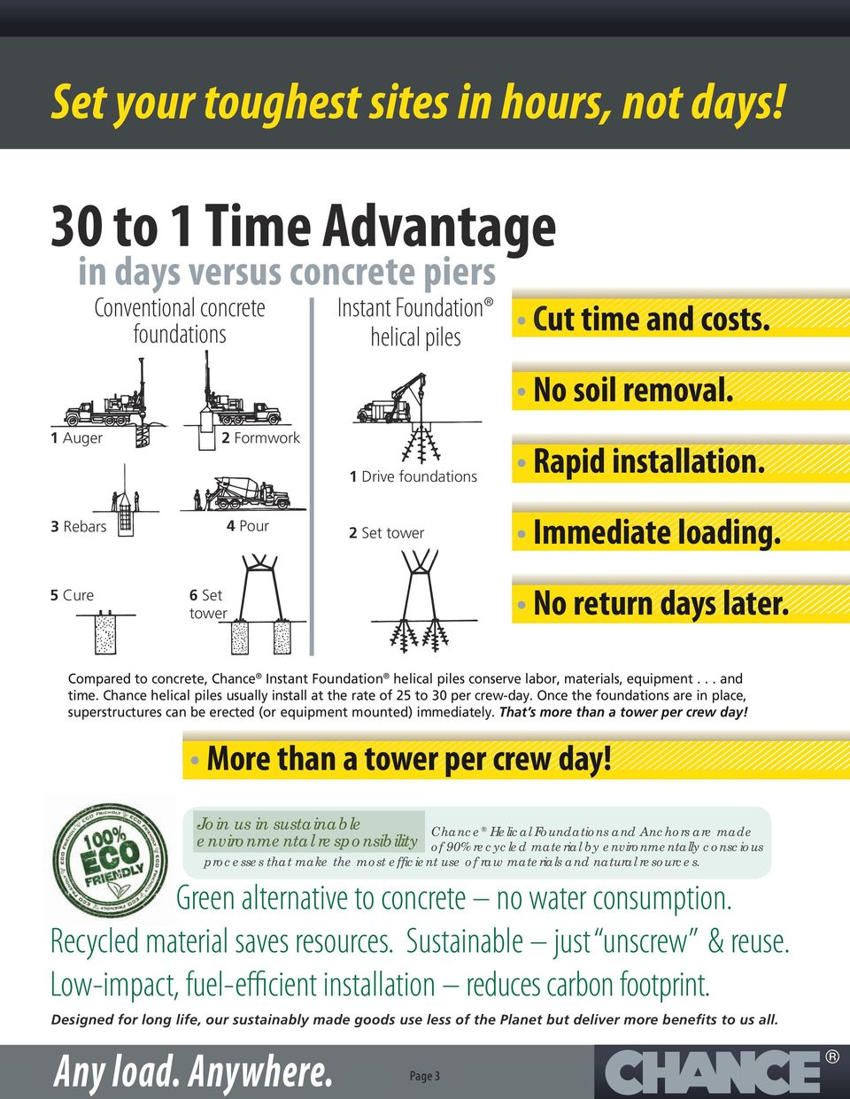 Compared to concrete, Chance Instant Foundation helical piles conserve labor, materials, equipment... and time. Chance helical piles usually install at the rate of 25 to 30 per crew-day.