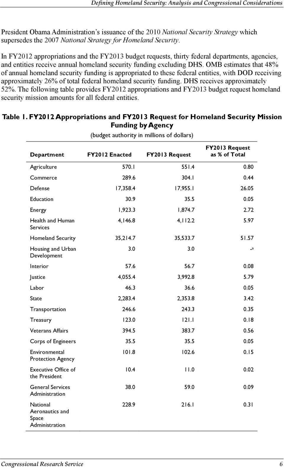 OMB estimates that 48% of annual homeland security funding is appropriated to these federal entities, with DOD receiving approximately 26% of total federal homeland security funding.