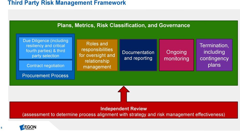 oversight and relationship management Documentation and reporting Ongoing monitoring Termination, including contingency