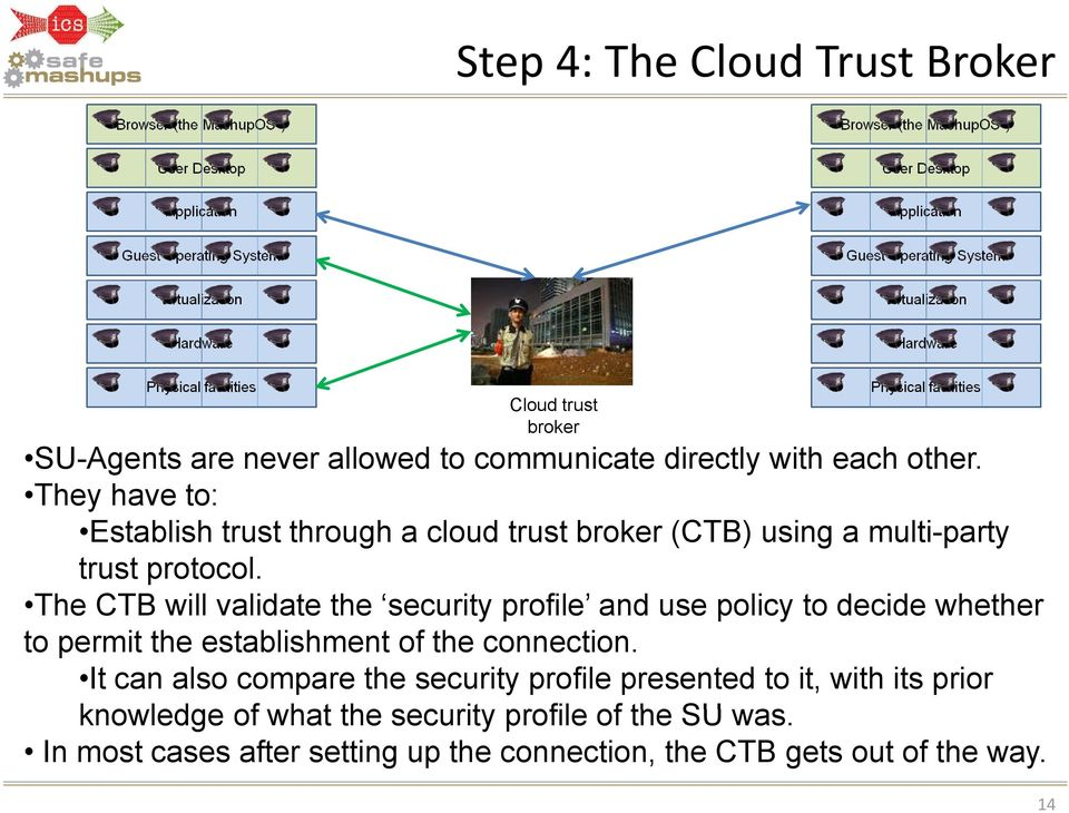 The CTB will validate the security profile and use policy to decide whether to permit the establishment of the connection.