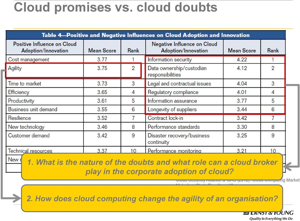 the corporate adoption of cloud?